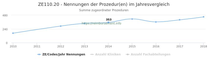 ZE110.20 Nennungen der Prozeduren und Anzahl der einsetzenden Kliniken, Fachabteilungen pro Jahr