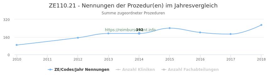 ZE110.21 Nennungen der Prozeduren und Anzahl der einsetzenden Kliniken, Fachabteilungen pro Jahr