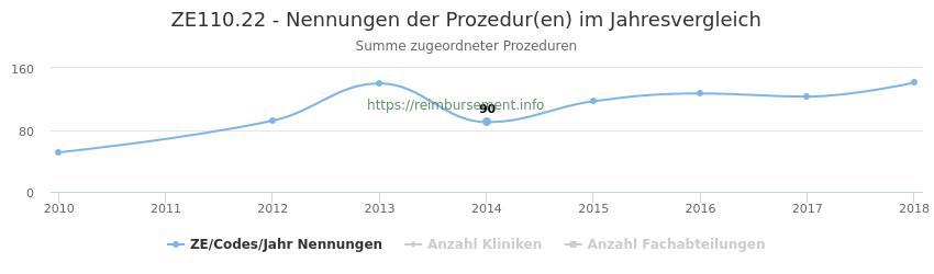 ZE110.22 Nennungen der Prozeduren und Anzahl der einsetzenden Kliniken, Fachabteilungen pro Jahr