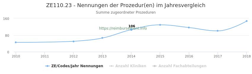 ZE110.23 Nennungen der Prozeduren und Anzahl der einsetzenden Kliniken, Fachabteilungen pro Jahr