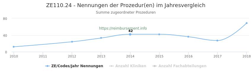 ZE110.24 Nennungen der Prozeduren und Anzahl der einsetzenden Kliniken, Fachabteilungen pro Jahr