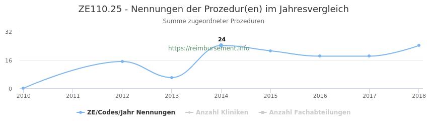 ZE110.25 Nennungen der Prozeduren und Anzahl der einsetzenden Kliniken, Fachabteilungen pro Jahr