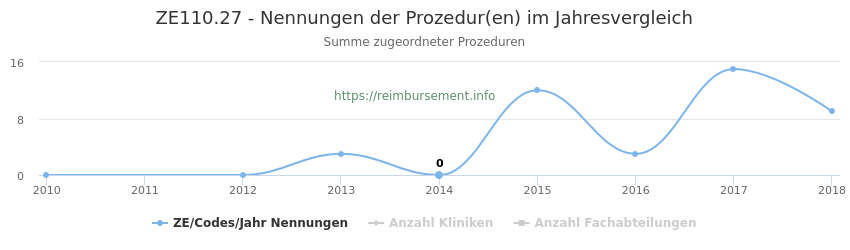 ZE110.27 Nennungen der Prozeduren und Anzahl der einsetzenden Kliniken, Fachabteilungen pro Jahr