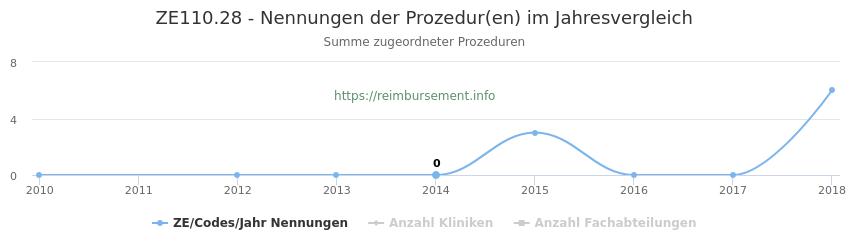 ZE110.28 Nennungen der Prozeduren und Anzahl der einsetzenden Kliniken, Fachabteilungen pro Jahr