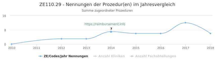 ZE110.29 Nennungen der Prozeduren und Anzahl der einsetzenden Kliniken, Fachabteilungen pro Jahr