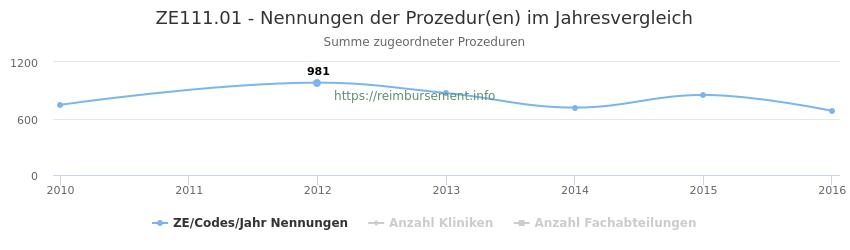 ZE111.01 Nennungen der Prozeduren und Anzahl der einsetzenden Kliniken, Fachabteilungen pro Jahr