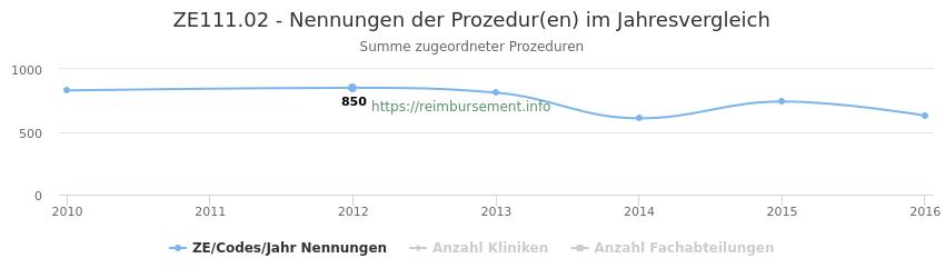 ZE111.02 Nennungen der Prozeduren und Anzahl der einsetzenden Kliniken, Fachabteilungen pro Jahr