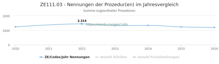 ZE111.03 Nennungen der Prozeduren und Anzahl der einsetzenden Kliniken, Fachabteilungen pro Jahr