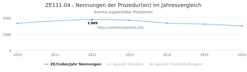 ZE111.04 Nennungen der Prozeduren und Anzahl der einsetzenden Kliniken, Fachabteilungen pro Jahr