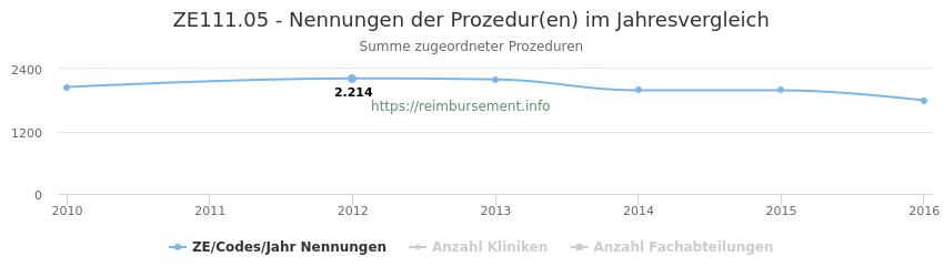 ZE111.05 Nennungen der Prozeduren und Anzahl der einsetzenden Kliniken, Fachabteilungen pro Jahr