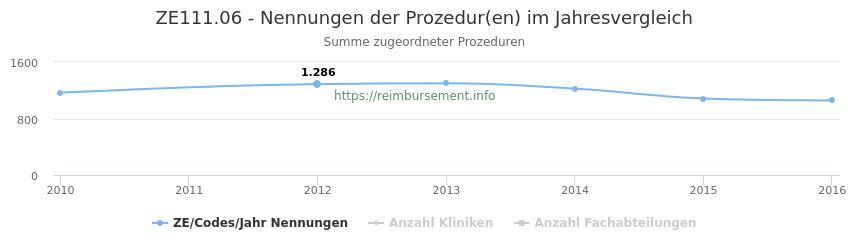 ZE111.06 Nennungen der Prozeduren und Anzahl der einsetzenden Kliniken, Fachabteilungen pro Jahr