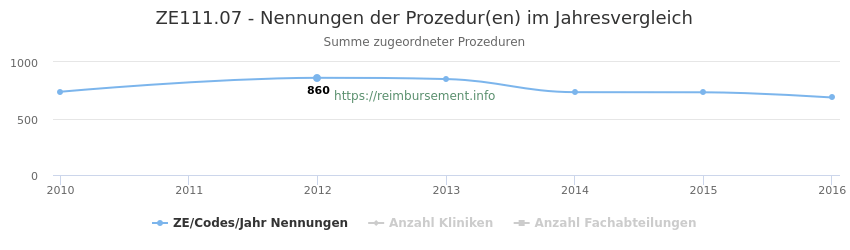 ZE111.07 Nennungen der Prozeduren und Anzahl der einsetzenden Kliniken, Fachabteilungen pro Jahr