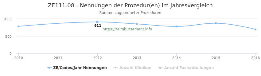 ZE111.08 Nennungen der Prozeduren und Anzahl der einsetzenden Kliniken, Fachabteilungen pro Jahr