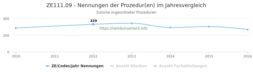 ZE111.09 Nennungen der Prozeduren und Anzahl der einsetzenden Kliniken, Fachabteilungen pro Jahr