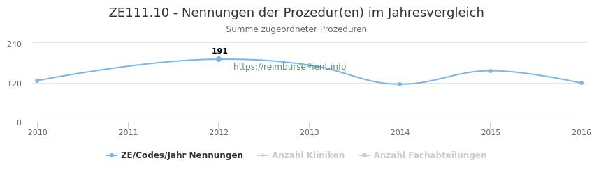 ZE111.10 Nennungen der Prozeduren und Anzahl der einsetzenden Kliniken, Fachabteilungen pro Jahr