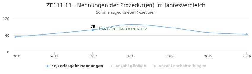 ZE111.11 Nennungen der Prozeduren und Anzahl der einsetzenden Kliniken, Fachabteilungen pro Jahr