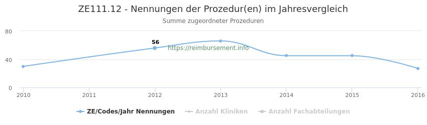 ZE111.12 Nennungen der Prozeduren und Anzahl der einsetzenden Kliniken, Fachabteilungen pro Jahr