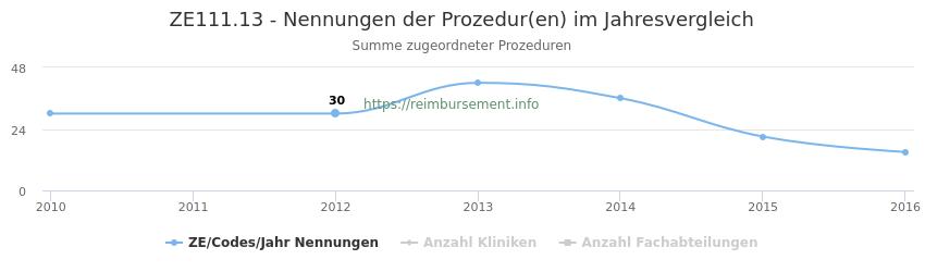 ZE111.13 Nennungen der Prozeduren und Anzahl der einsetzenden Kliniken, Fachabteilungen pro Jahr
