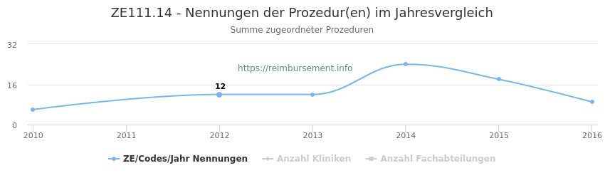 ZE111.14 Nennungen der Prozeduren und Anzahl der einsetzenden Kliniken, Fachabteilungen pro Jahr