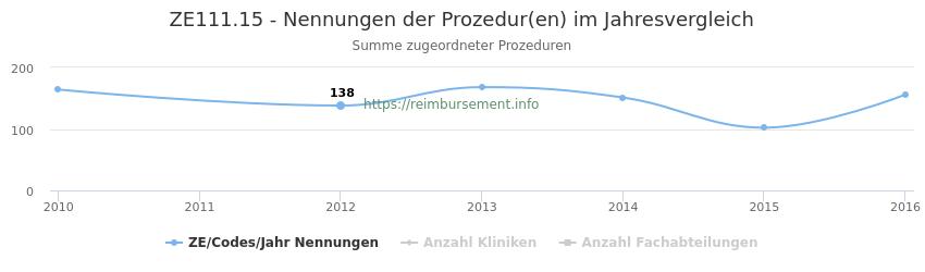ZE111.15 Nennungen der Prozeduren und Anzahl der einsetzenden Kliniken, Fachabteilungen pro Jahr