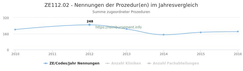 ZE112.02 Nennungen der Prozeduren und Anzahl der einsetzenden Kliniken, Fachabteilungen pro Jahr