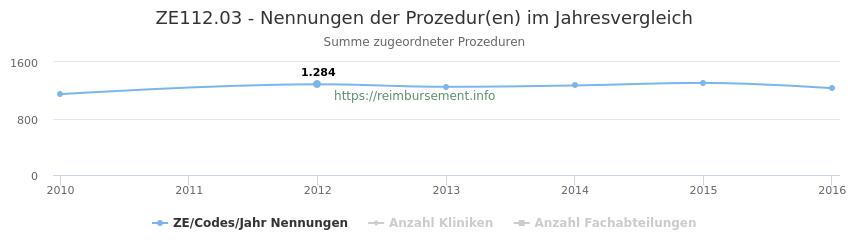 ZE112.03 Nennungen der Prozeduren und Anzahl der einsetzenden Kliniken, Fachabteilungen pro Jahr