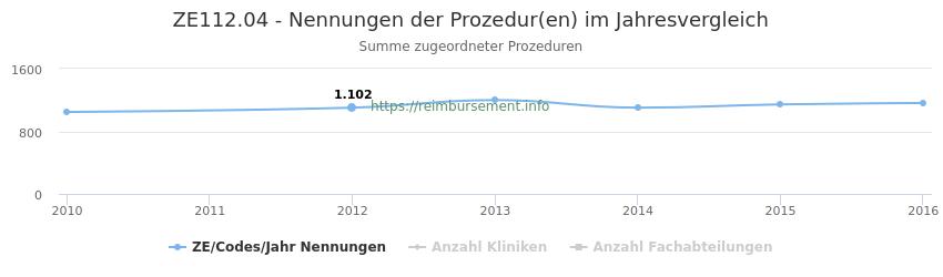 ZE112.04 Nennungen der Prozeduren und Anzahl der einsetzenden Kliniken, Fachabteilungen pro Jahr