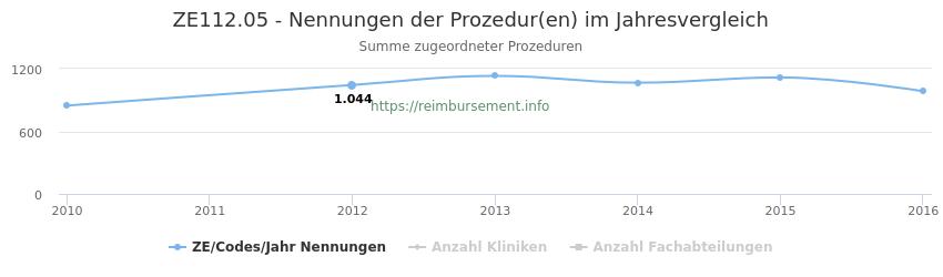 ZE112.05 Nennungen der Prozeduren und Anzahl der einsetzenden Kliniken, Fachabteilungen pro Jahr