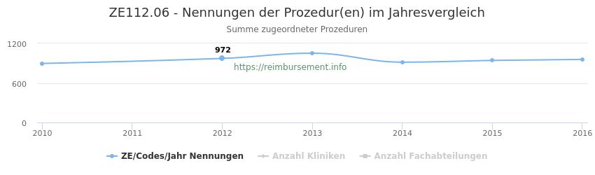 ZE112.06 Nennungen der Prozeduren und Anzahl der einsetzenden Kliniken, Fachabteilungen pro Jahr