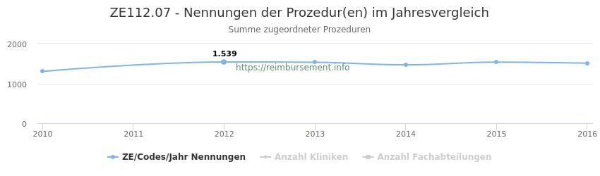 ZE112.07 Nennungen der Prozeduren und Anzahl der einsetzenden Kliniken, Fachabteilungen pro Jahr