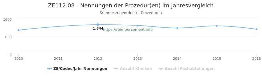 ZE112.08 Nennungen der Prozeduren und Anzahl der einsetzenden Kliniken, Fachabteilungen pro Jahr