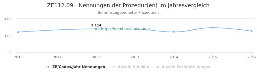 ZE112.09 Nennungen der Prozeduren und Anzahl der einsetzenden Kliniken, Fachabteilungen pro Jahr