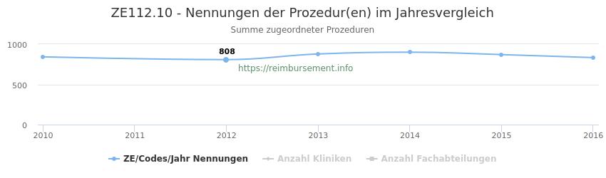 ZE112.10 Nennungen der Prozeduren und Anzahl der einsetzenden Kliniken, Fachabteilungen pro Jahr
