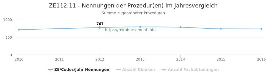 ZE112.11 Nennungen der Prozeduren und Anzahl der einsetzenden Kliniken, Fachabteilungen pro Jahr