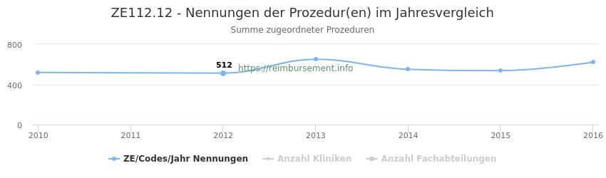 ZE112.12 Nennungen der Prozeduren und Anzahl der einsetzenden Kliniken, Fachabteilungen pro Jahr