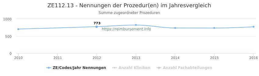 ZE112.13 Nennungen der Prozeduren und Anzahl der einsetzenden Kliniken, Fachabteilungen pro Jahr