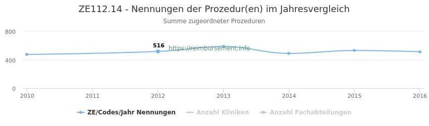 ZE112.14 Nennungen der Prozeduren und Anzahl der einsetzenden Kliniken, Fachabteilungen pro Jahr