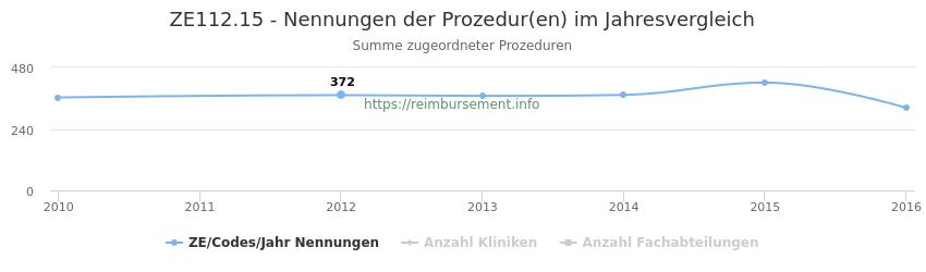 ZE112.15 Nennungen der Prozeduren und Anzahl der einsetzenden Kliniken, Fachabteilungen pro Jahr