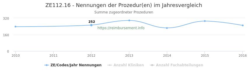 ZE112.16 Nennungen der Prozeduren und Anzahl der einsetzenden Kliniken, Fachabteilungen pro Jahr