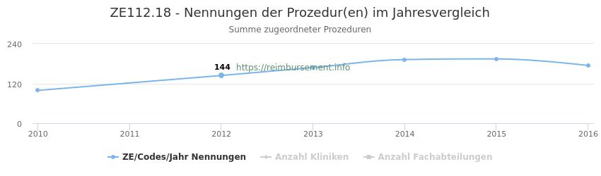 ZE112.18 Nennungen der Prozeduren und Anzahl der einsetzenden Kliniken, Fachabteilungen pro Jahr