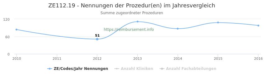 ZE112.19 Nennungen der Prozeduren und Anzahl der einsetzenden Kliniken, Fachabteilungen pro Jahr