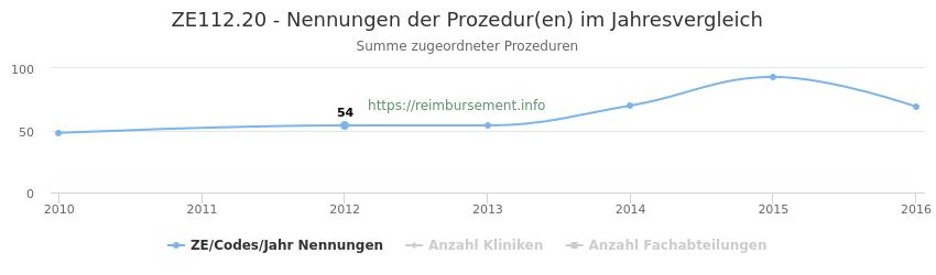 ZE112.20 Nennungen der Prozeduren und Anzahl der einsetzenden Kliniken, Fachabteilungen pro Jahr