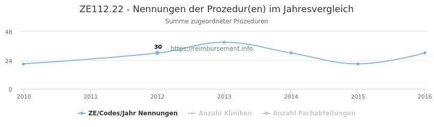 ZE112.22 Nennungen der Prozeduren und Anzahl der einsetzenden Kliniken, Fachabteilungen pro Jahr