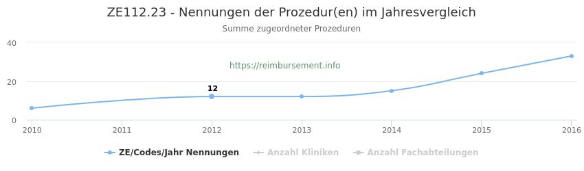 ZE112.23 Nennungen der Prozeduren und Anzahl der einsetzenden Kliniken, Fachabteilungen pro Jahr