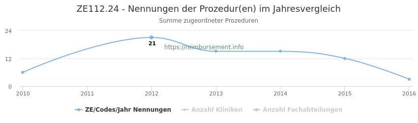 ZE112.24 Nennungen der Prozeduren und Anzahl der einsetzenden Kliniken, Fachabteilungen pro Jahr
