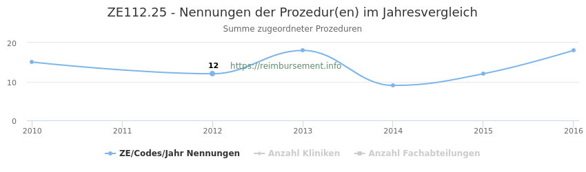 ZE112.25 Nennungen der Prozeduren und Anzahl der einsetzenden Kliniken, Fachabteilungen pro Jahr