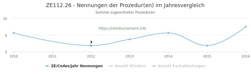ZE112.26 Nennungen der Prozeduren und Anzahl der einsetzenden Kliniken, Fachabteilungen pro Jahr