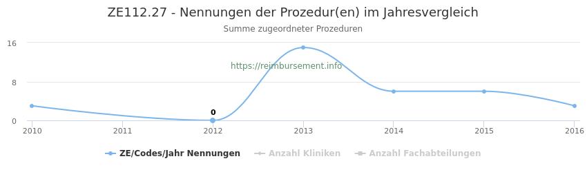ZE112.27 Nennungen der Prozeduren und Anzahl der einsetzenden Kliniken, Fachabteilungen pro Jahr