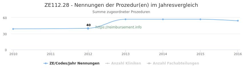 ZE112.28 Nennungen der Prozeduren und Anzahl der einsetzenden Kliniken, Fachabteilungen pro Jahr