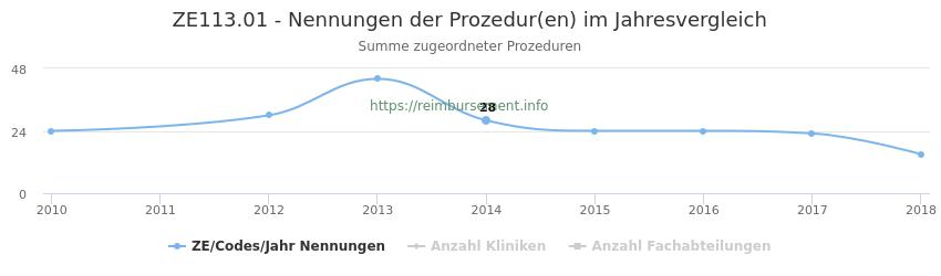 ZE113.01 Nennungen der Prozeduren und Anzahl der einsetzenden Kliniken, Fachabteilungen pro Jahr